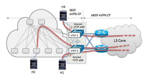 Border-Leaf vPC VTEP and L3 DCI