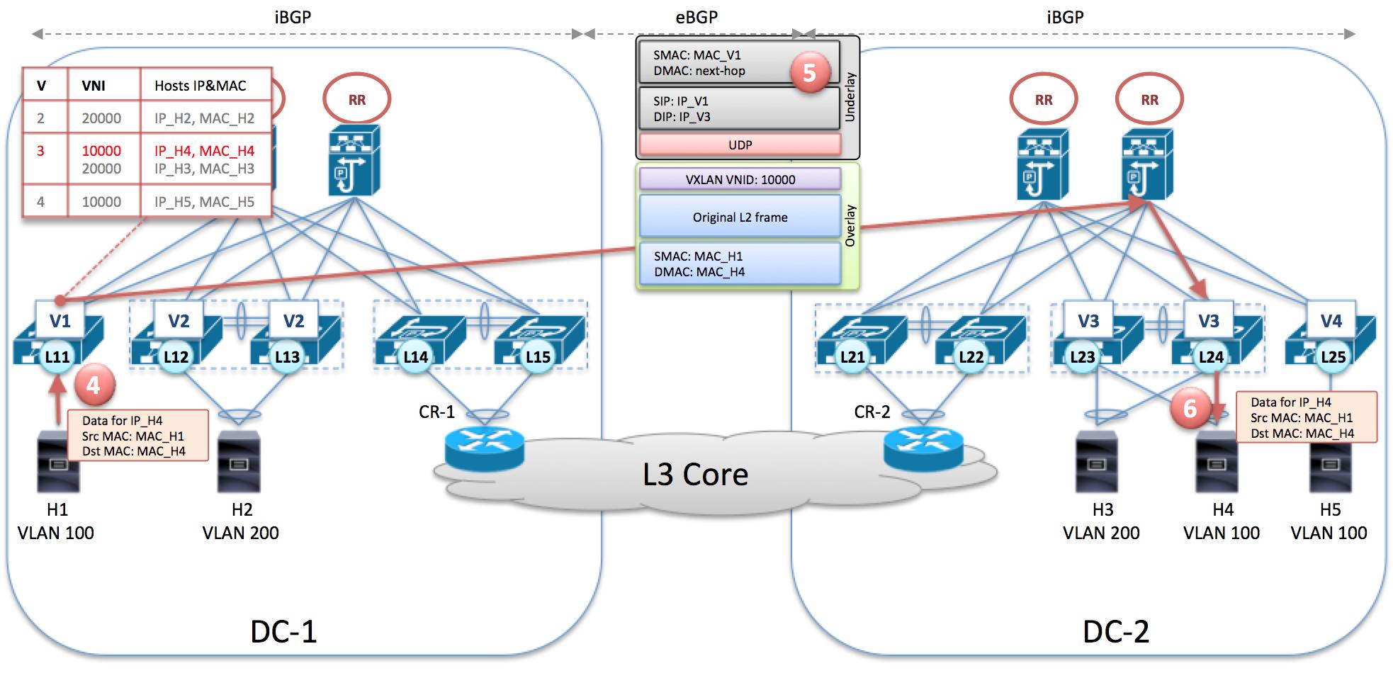 BGP EVPN AF and Unicast traffic