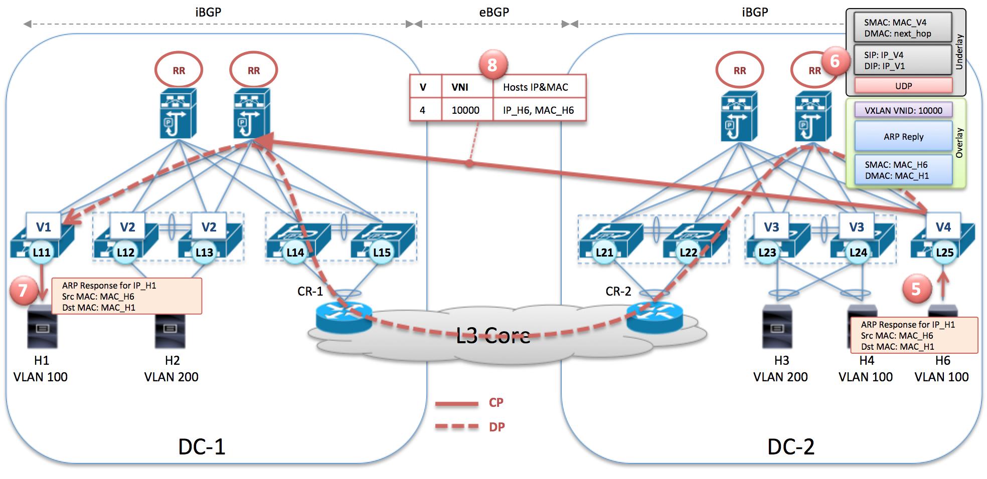 BGP EVPN AF Silent host update to BGP
