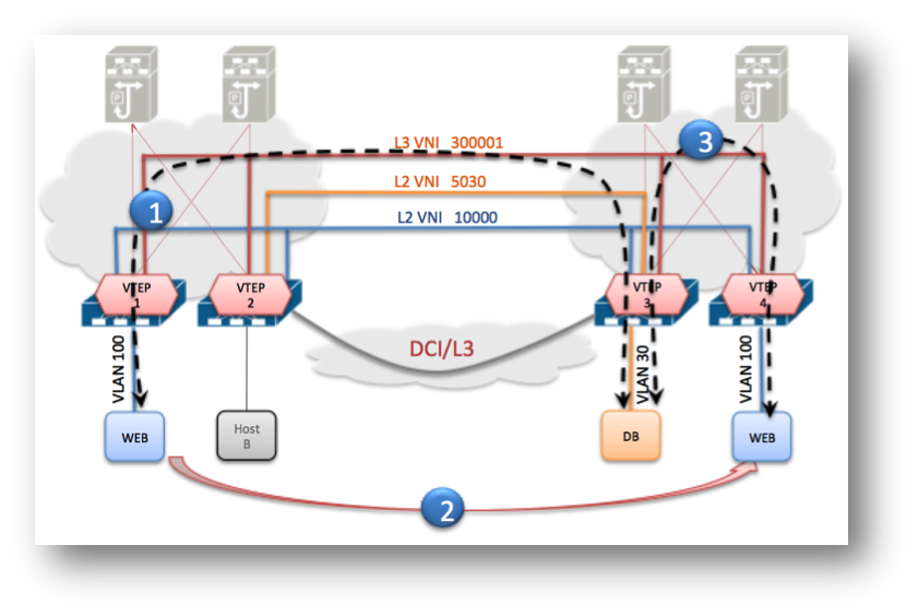 Anycast Layer 3 Gateway