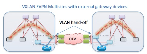 VXLAN EVPN Multisites with external gateway devices