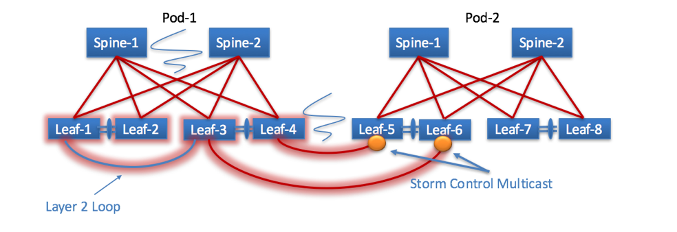 Storm-Control Multicast on Interpod Links