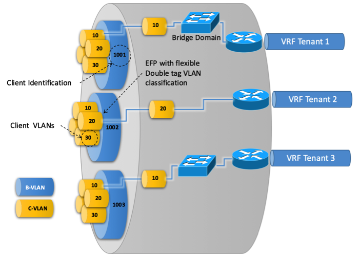 Figure 11: ethernet-flow-point-for-selective-b-vlan-c-vlan-toward-l3-vpn