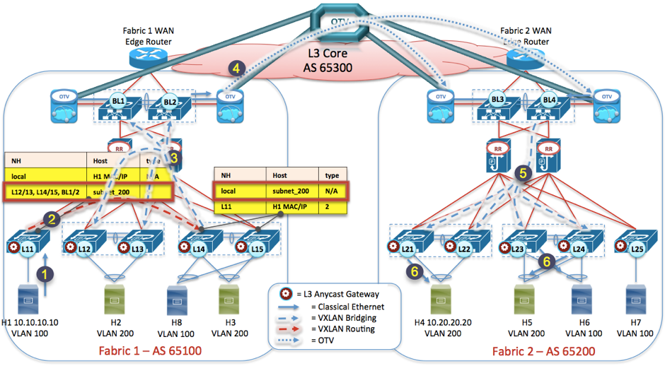 Figure 15: VXLAN EVPN Multi-Fabric Data Plane - inter-subnet communication