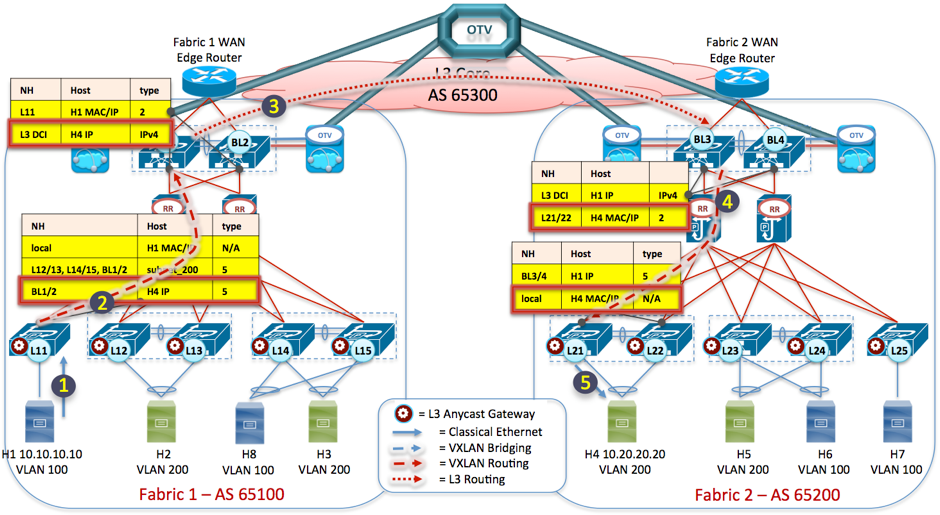 Figure 17: VXLAN EVPN Multi-Fabric - Inter-Subnet communication (Cont.)