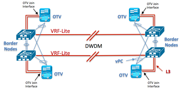 """Figure 3 : Physical View with OTV """"on the stick"""" to carry Intra-subnet communication"""