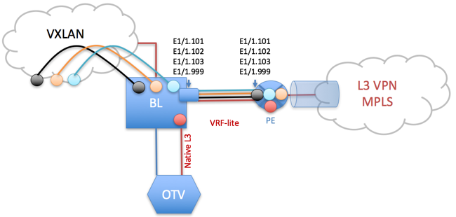 """Figure 4: OTV Overlay """"on a stick"""" and VRF-Lite sessions run independently"""