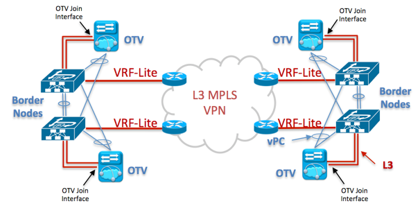 """Figure 5 : Physical View with OTV """"on a stick"""" to carry Intra-subnet communication – Layer 3 VPN / MPLS Core"""