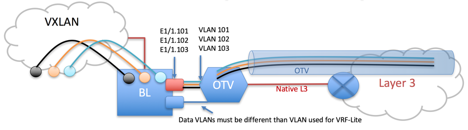 Figure 6: Layer 3 VPN peering over the Layer 2 Overlay Transport