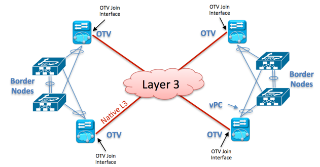 Figure 7 - OTV in line to carry data VLANs + VLANs for Tenants Layer 3 communication