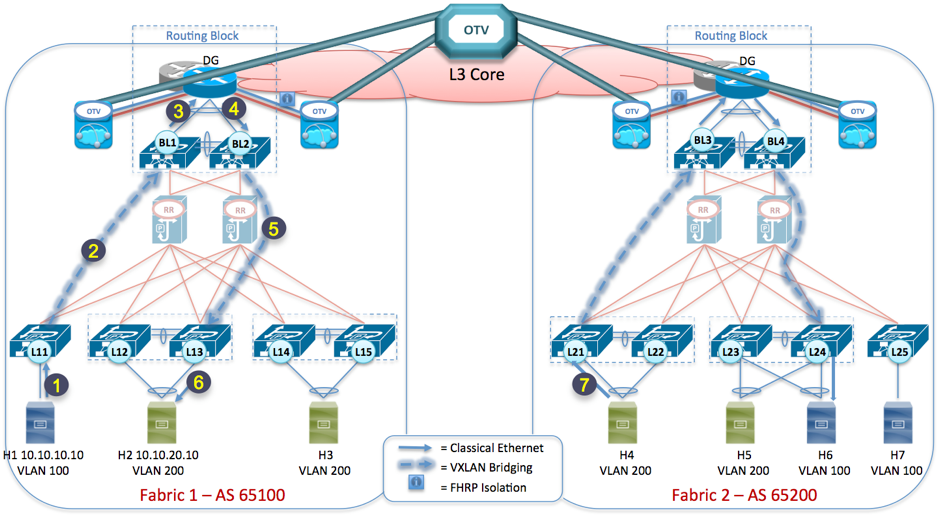 Figure 9- VXLAN EVPN Layer 2 Fabric with External Routing Block