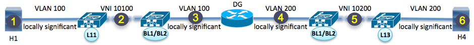 Figure 9: VXLAN EVPN Layer 2 Fabric with External Routing Block