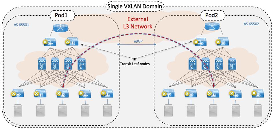 Figure 1- VXLAN EVPN Multi-PoD | Data Center Virtualization and DC