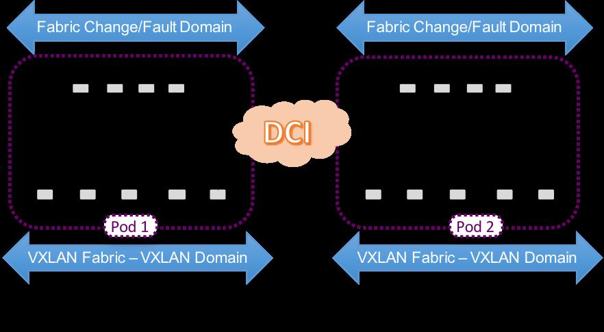 VXLAN Multi-Fabric - Multiple Availability Zones