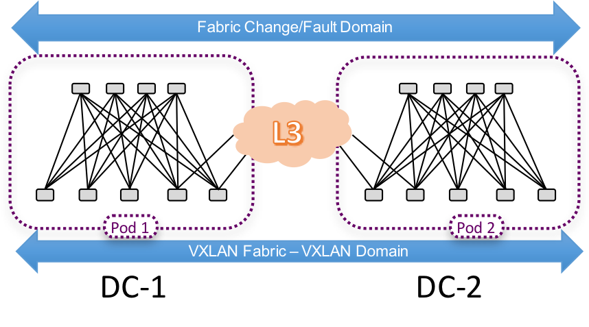 VXLAN Multi-Pod – Single Availability Zone