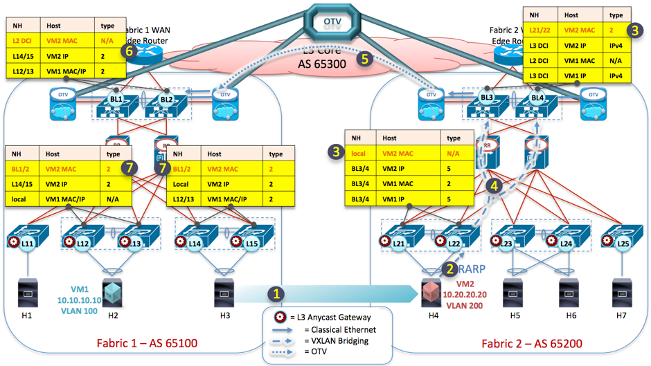 Figure 2: VXLAN EVPN Multifabric and Host Mobility