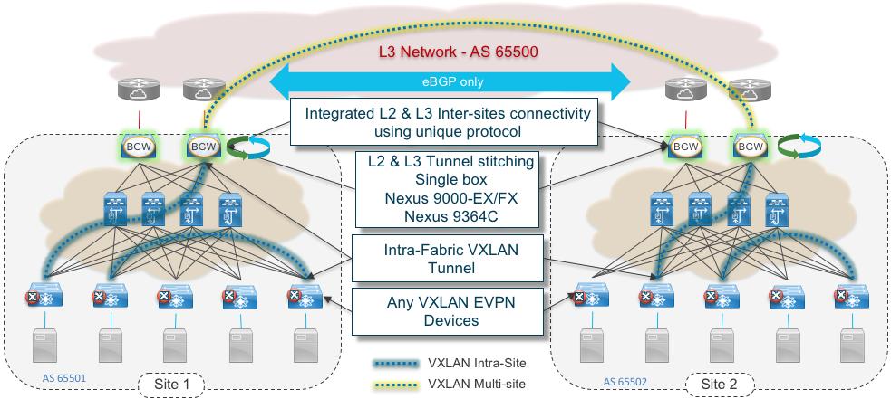 Figure 3: VXLAN EVPN Multi-Site Overview