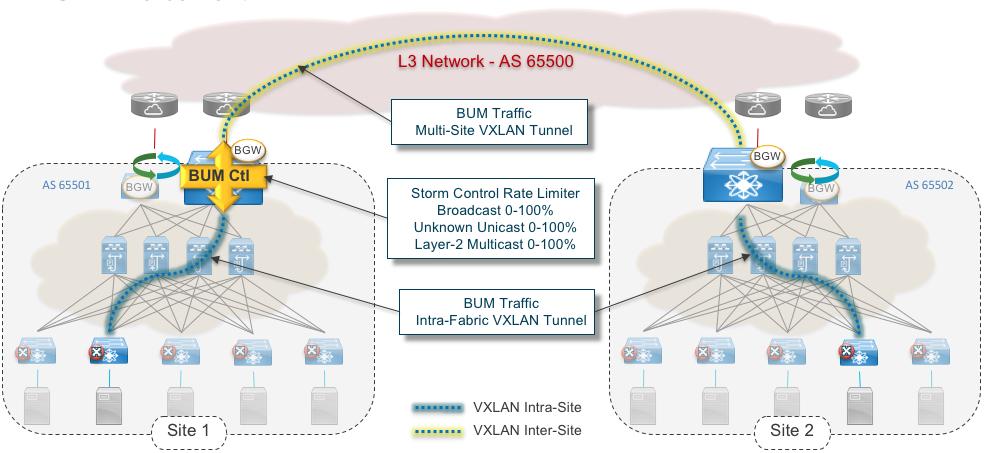 Figure 4: VXLAN EVPN Multi-Site and Broadcast Storm control (BUM Control)