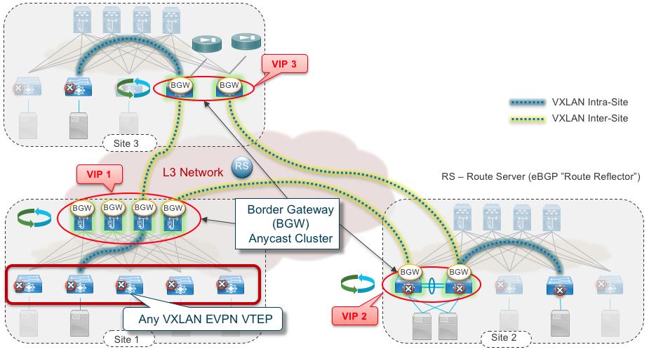 Figure 5: VXLAN EVPN Multi-Site Flexibility