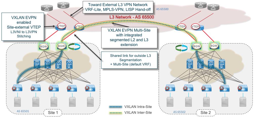 Figure 11: VXLAN EVPN Multi-site integrated Border PE